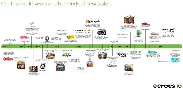 Timeline_20121